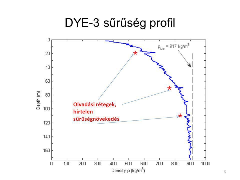 DYE-3 sűrűség profil Olvadási rétegek, hirtelen sűrűségnövekedés