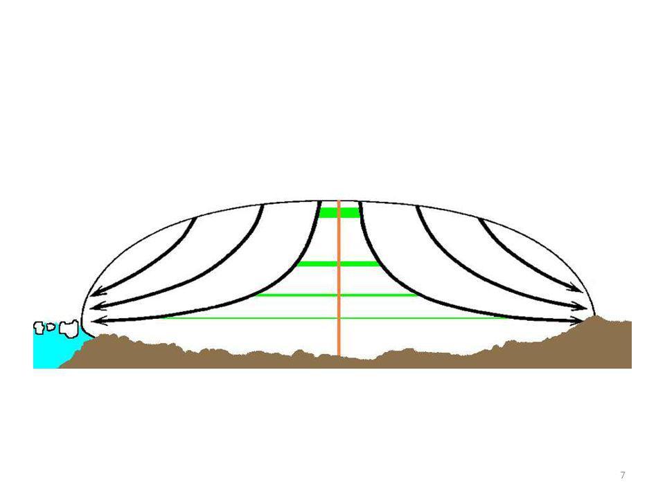 A jégtakaró sematikus folyási szelvénye. A nyilak a folyásirányt jelzik.