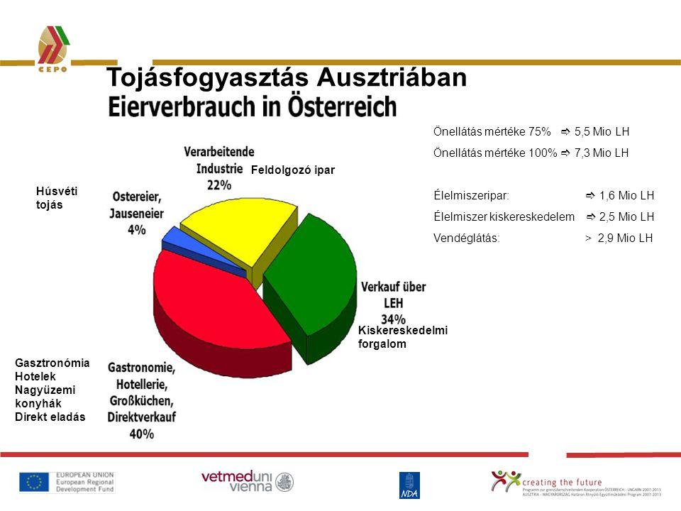 Tojásfogyasztás Ausztriában