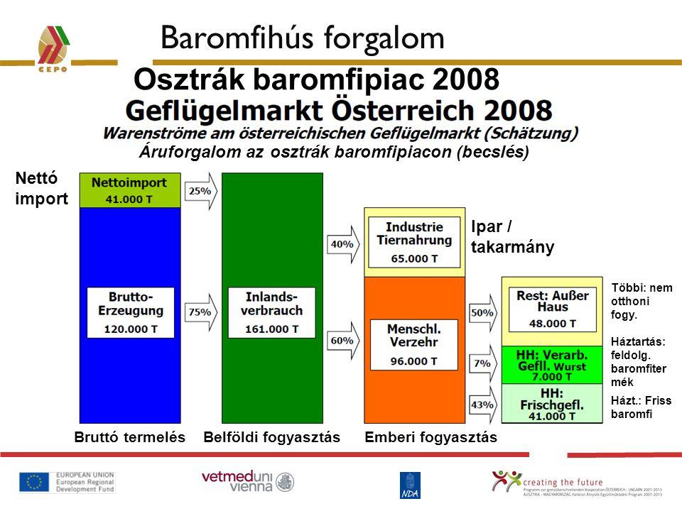 Baromfihús forgalom Osztrák baromfipiac 2008
