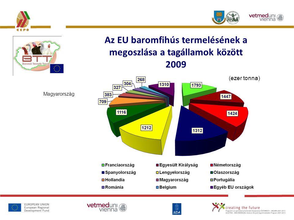 Az EU baromfihús termelésének a megoszlása a tagállamok között 2009