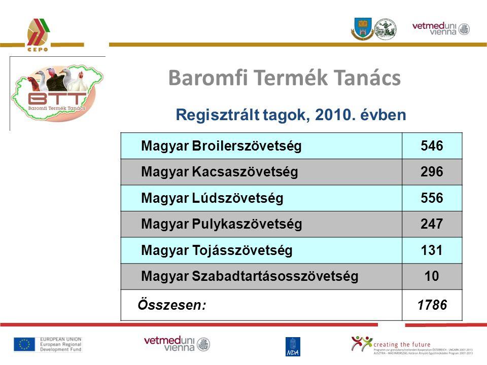 Baromfi Termék Tanács Regisztrált tagok, 2010. évben