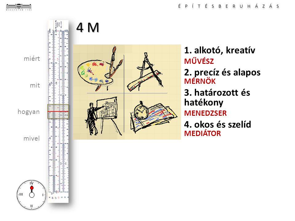 4 M 1. alkotó, kreatív 2. precíz és alapos MÉRNÖK