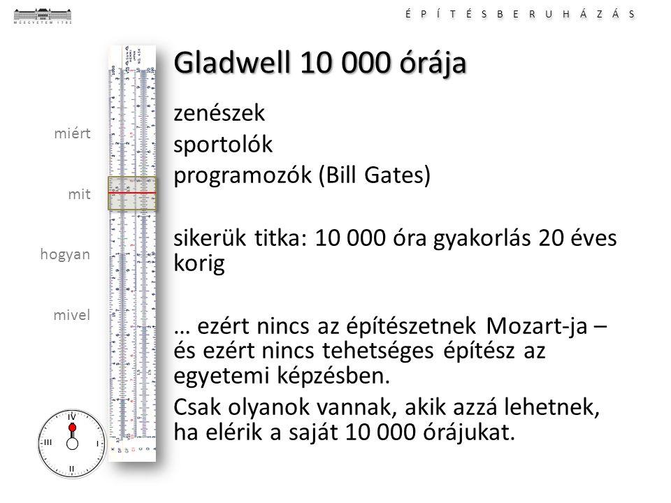 Gladwell 10 000 órája