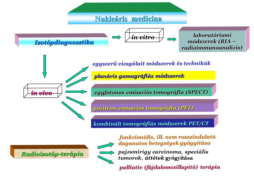 laboratóriumi módszerek (RIA – radioimmunoanalízis)
