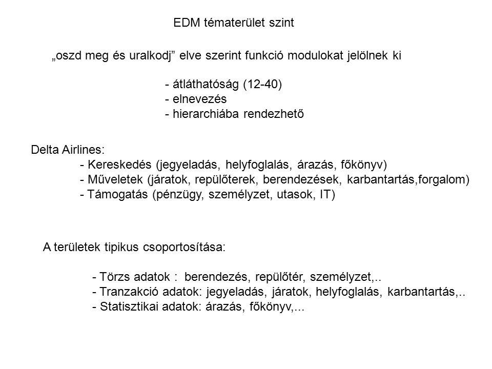 """EDM tématerület szint """"oszd meg és uralkodj elve szerint funkció modulokat jelölnek ki. - átláthatóság (12-40)"""