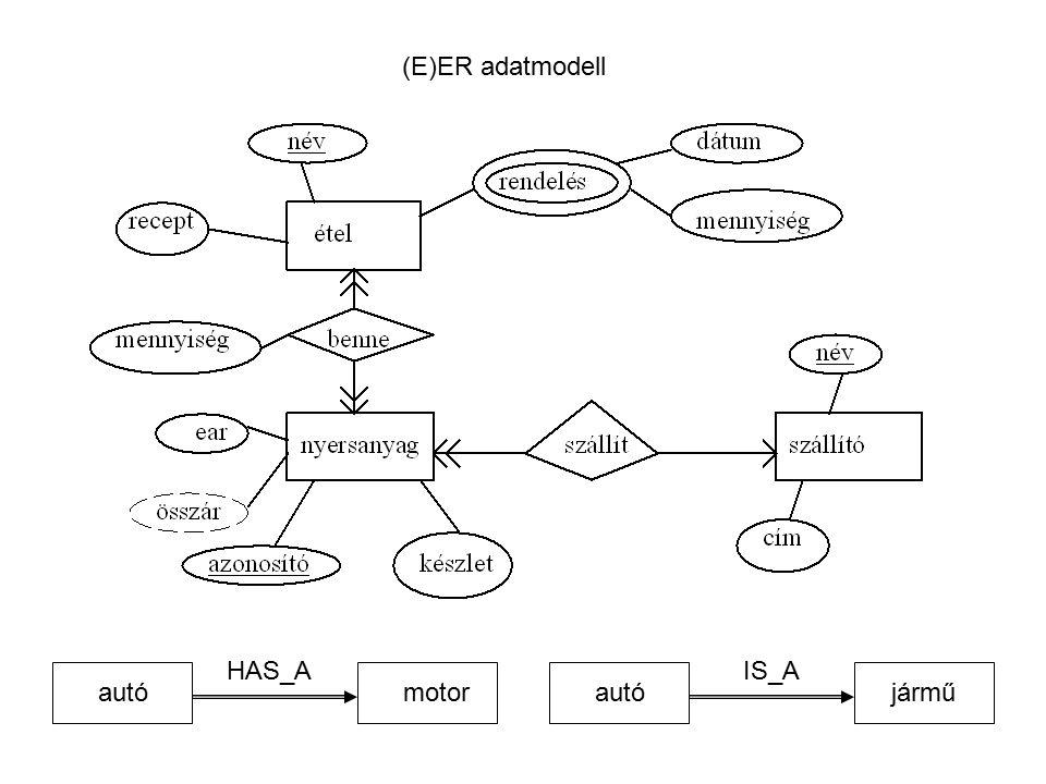 (E)ER adatmodell HAS_A IS_A autó motor autó jármű