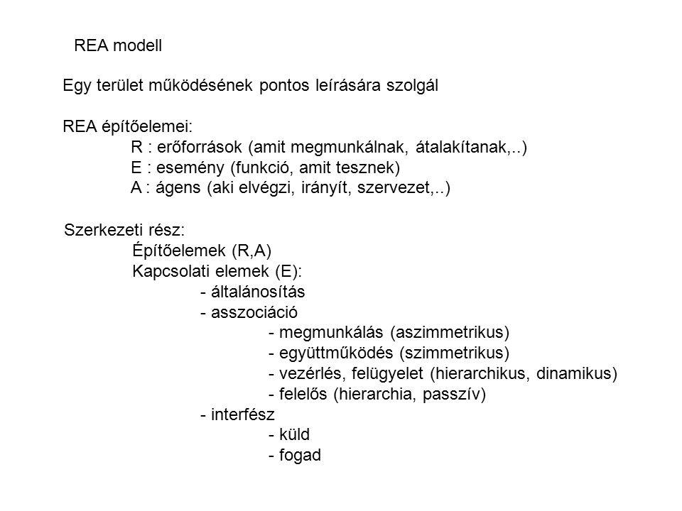 REA modell Egy terület működésének pontos leírására szolgál. REA építőelemei: R : erőforrások (amit megmunkálnak, átalakítanak,..)