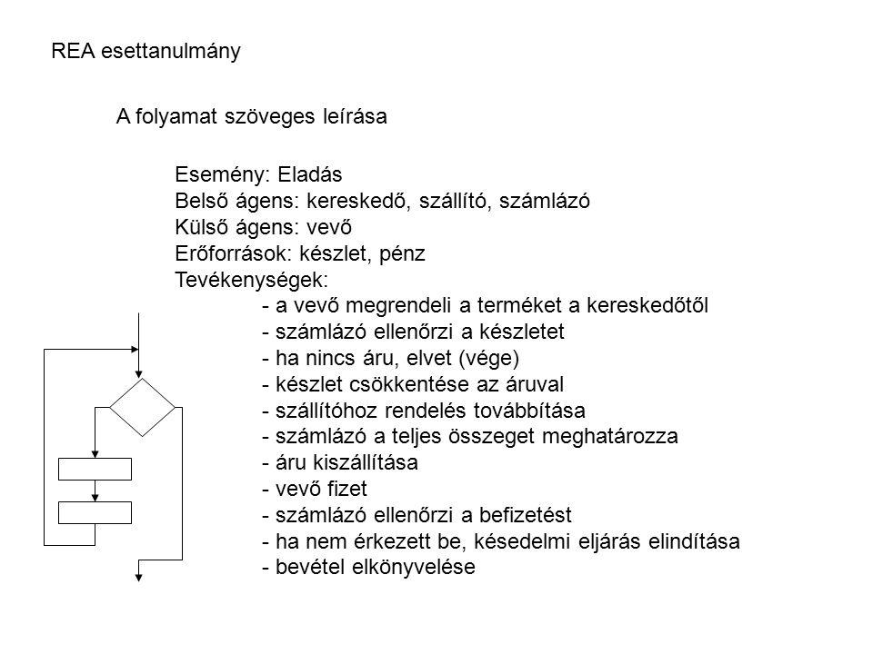 REA esettanulmány A folyamat szöveges leírása. Esemény: Eladás. Belső ágens: kereskedő, szállító, számlázó.