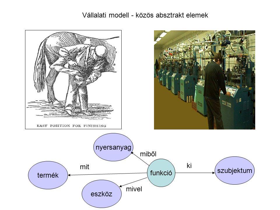 Vállalati modell - közös absztrakt elemek