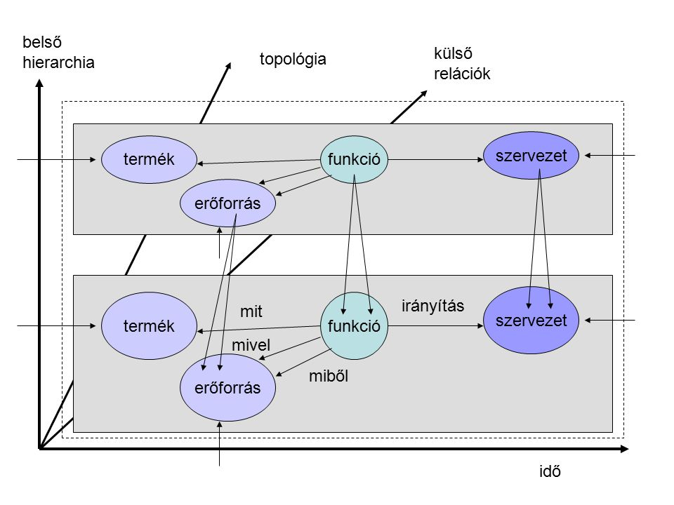 belső hierarchia. külső. relációk. topológia. szervezet. termék. funkció. erőforrás. szervezet.