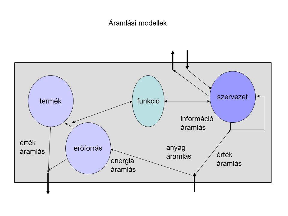 Áramlási modellek szervezet. termék. funkció. információ. áramlás. erőforrás. érték. áramlás.