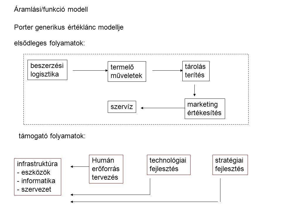 Áramlási/funkció modell
