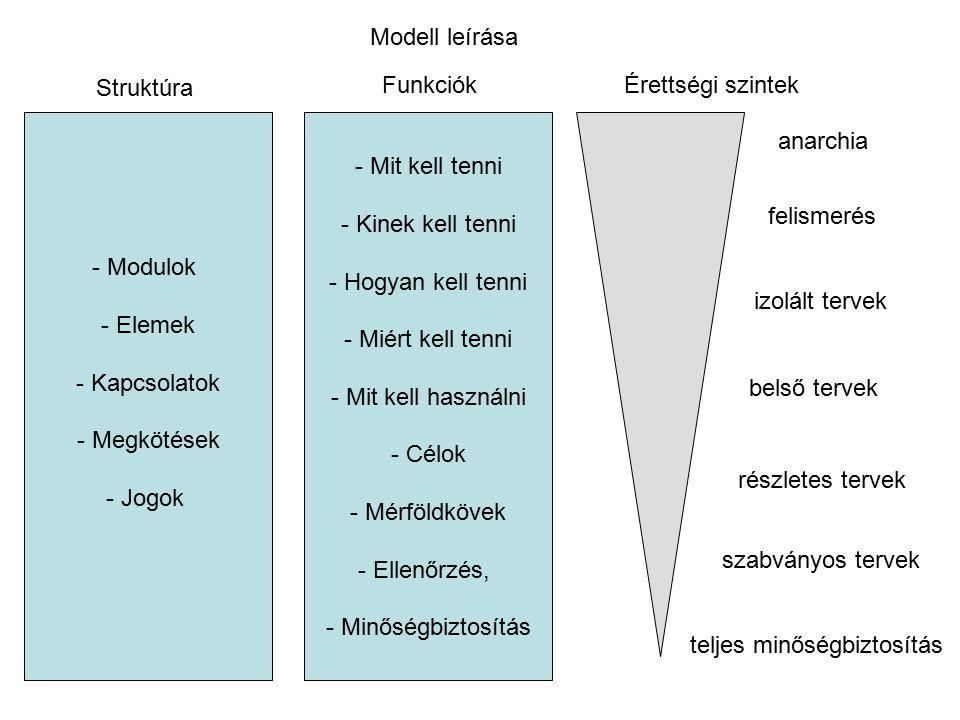 Modell leírása Struktúra. Funkciók. Érettségi szintek. Modulok. Elemek. Kapcsolatok. Megkötések.