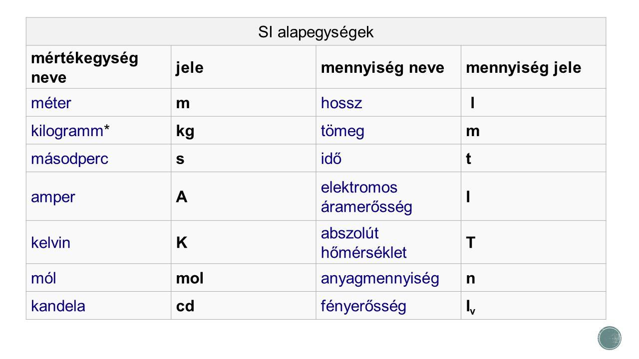 SI alapegységek mértékegység neve. jele. mennyiség neve. mennyiség jele. méter. m. hossz. l.