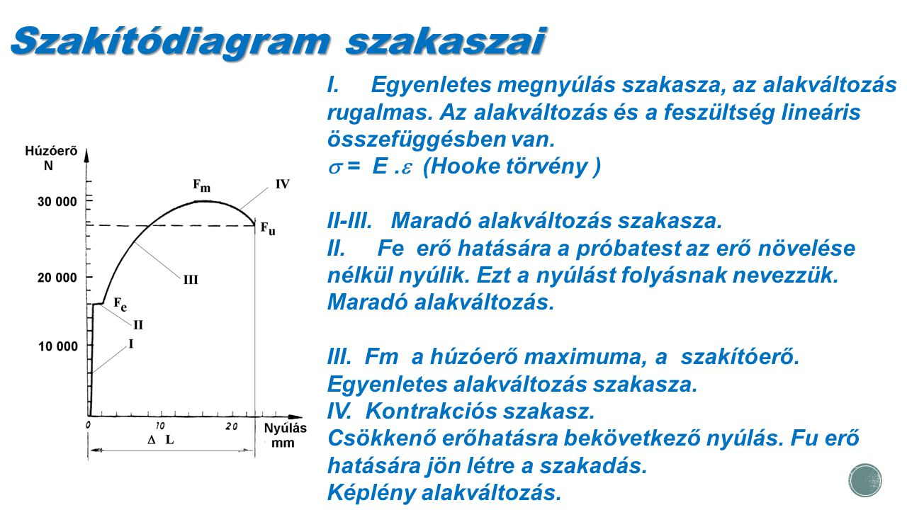 Szakítódiagram szakaszai