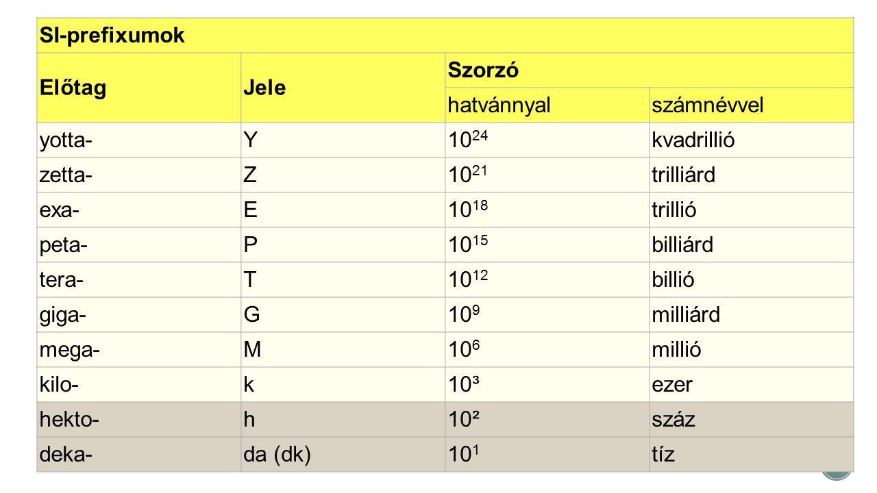SI-prefixumok Előtag. Jele. Szorzó. hatvánnyal. számnévvel. yotta- Y. 1024. kvadrillió. zetta-