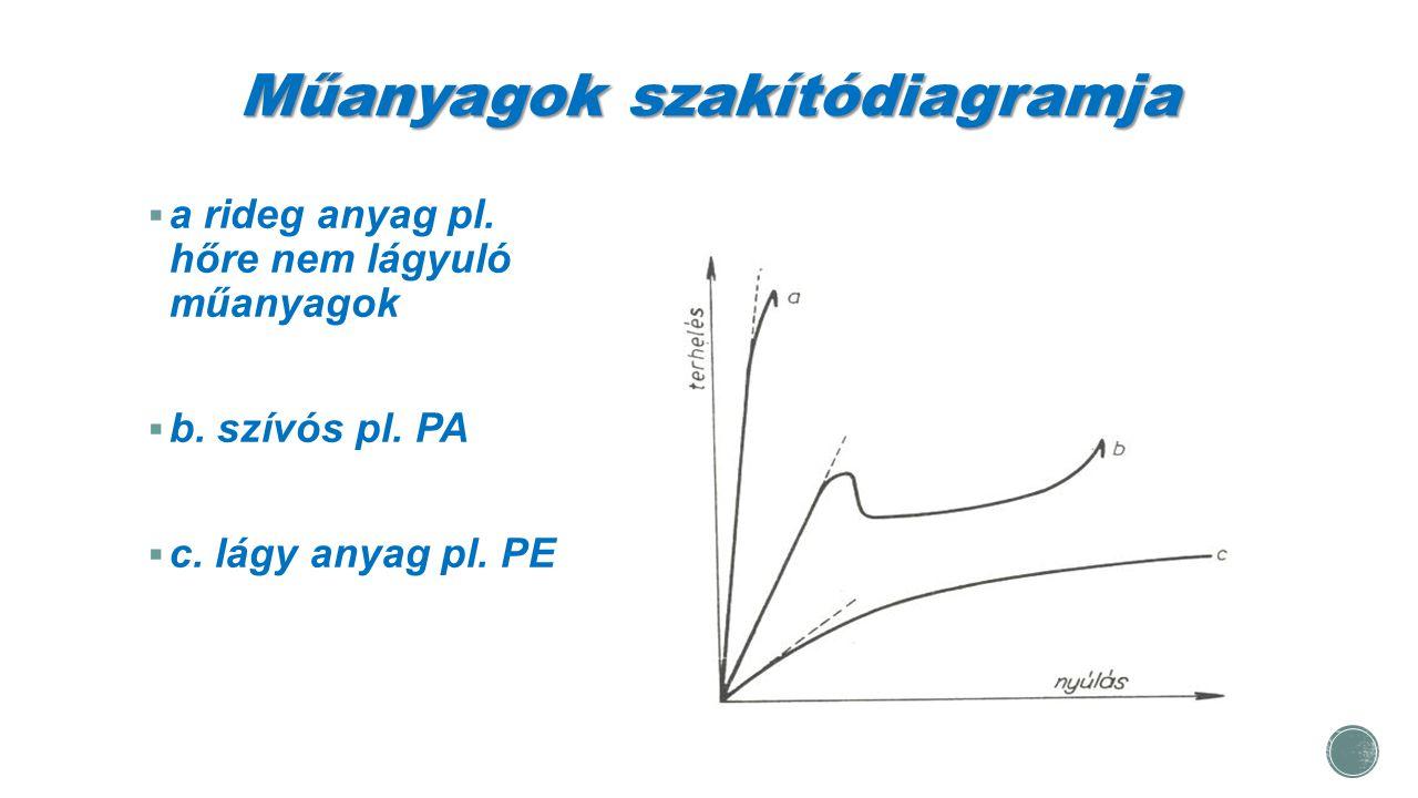 Műanyagok szakítódiagramja