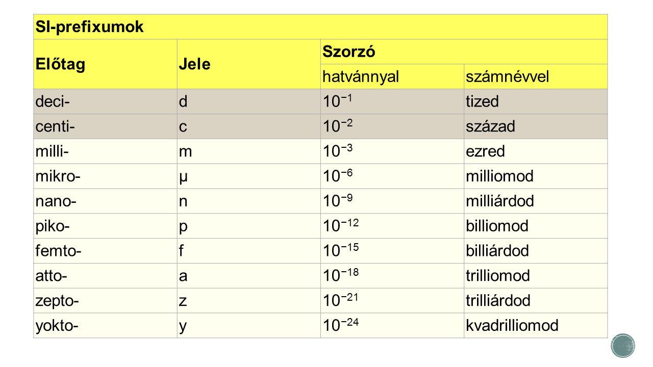SI-prefixumok Előtag. Jele. Szorzó. hatvánnyal. számnévvel. deci- d. 10−1. tized. centi- c.