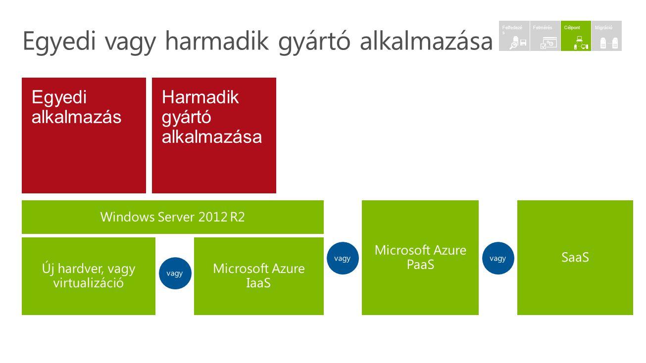 Új hardver, vagy virtualizáció