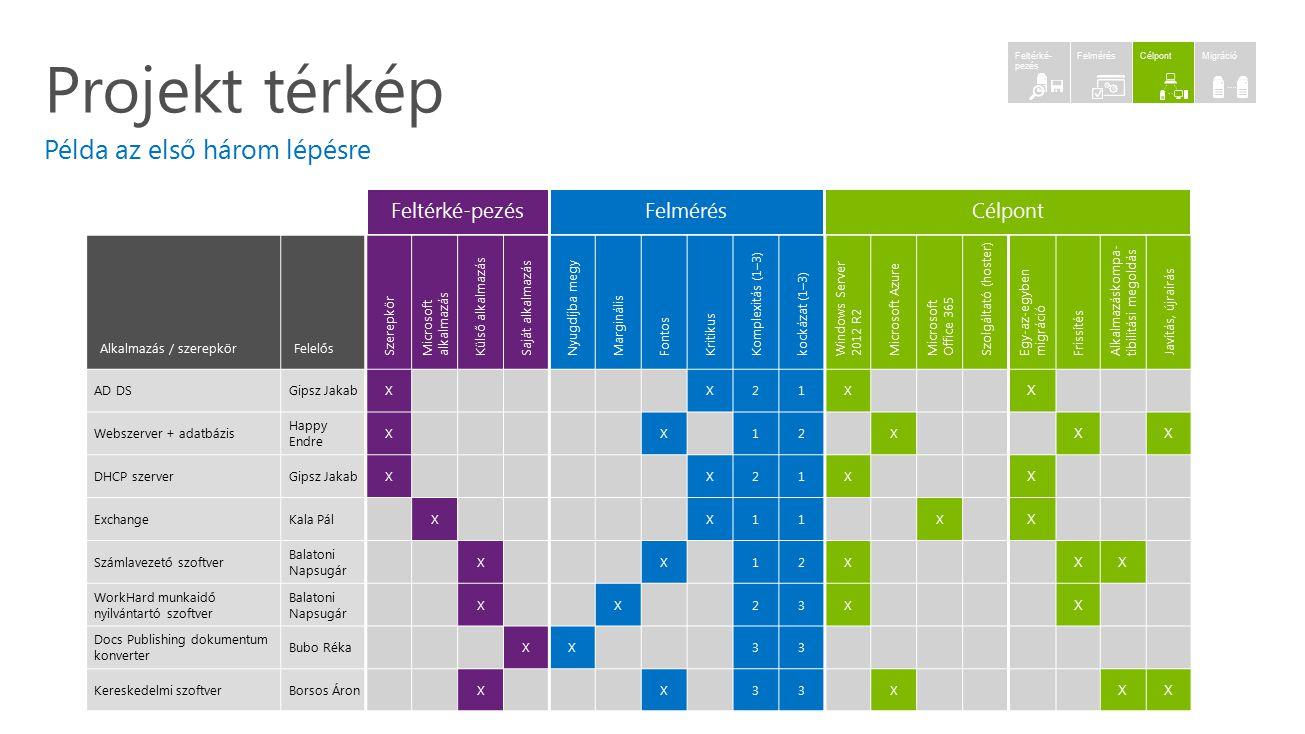 Projekt térkép Példa az első három lépésre Feltérké-pezés Felmérés