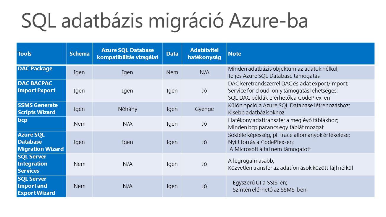 SQL adatbázis migráció Azure-ba