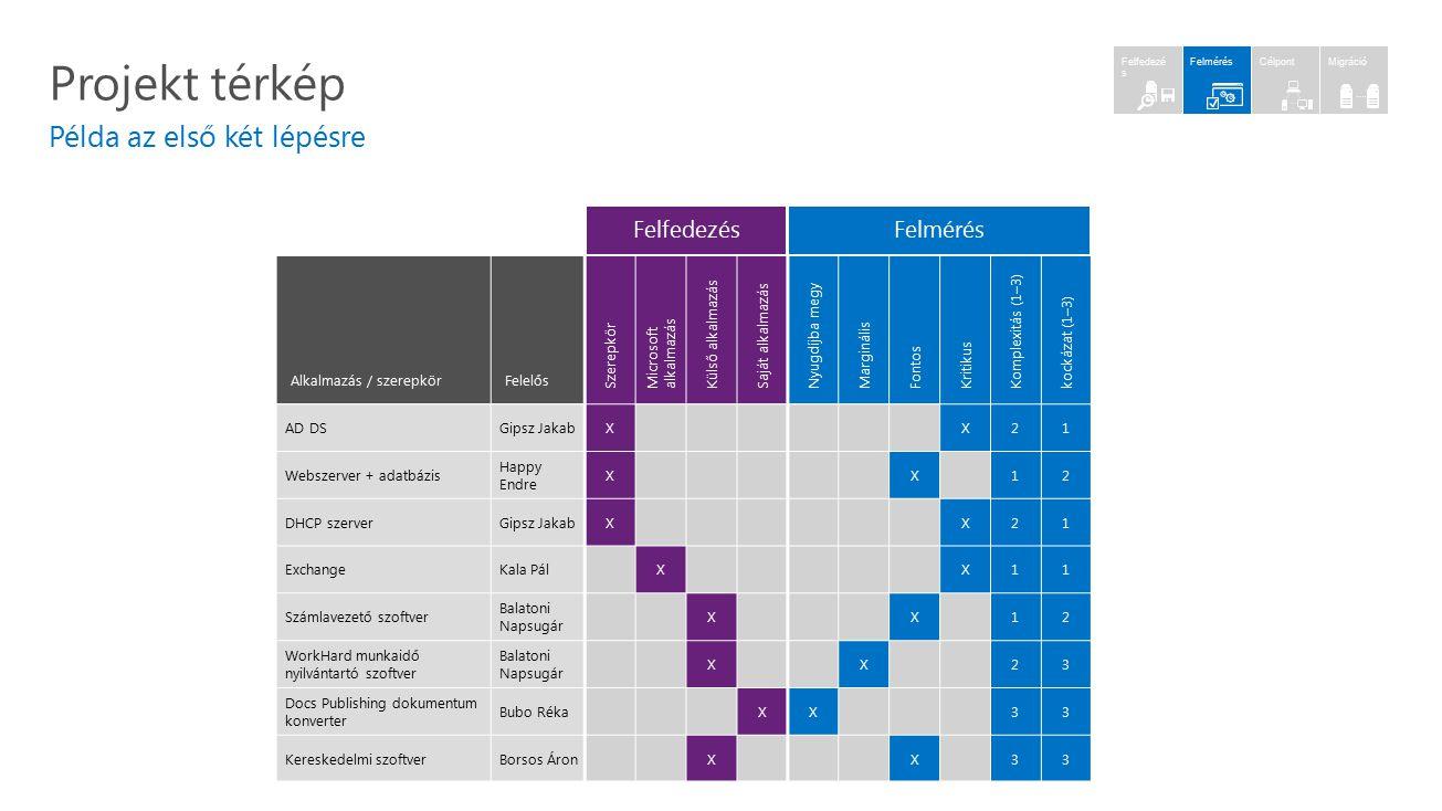 Projekt térkép Példa az első két lépésre Felfedezés Felmérés