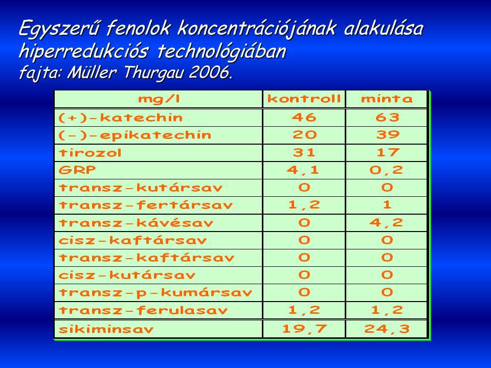 Egyszerű fenolok koncentrációjának alakulása hiperredukciós technológiában fajta: Müller Thurgau 2006.