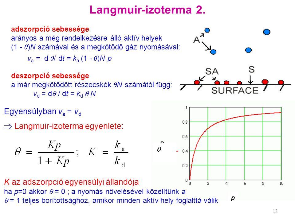 Langmuir-izoterma 2. Egyensúlyban va = vd
