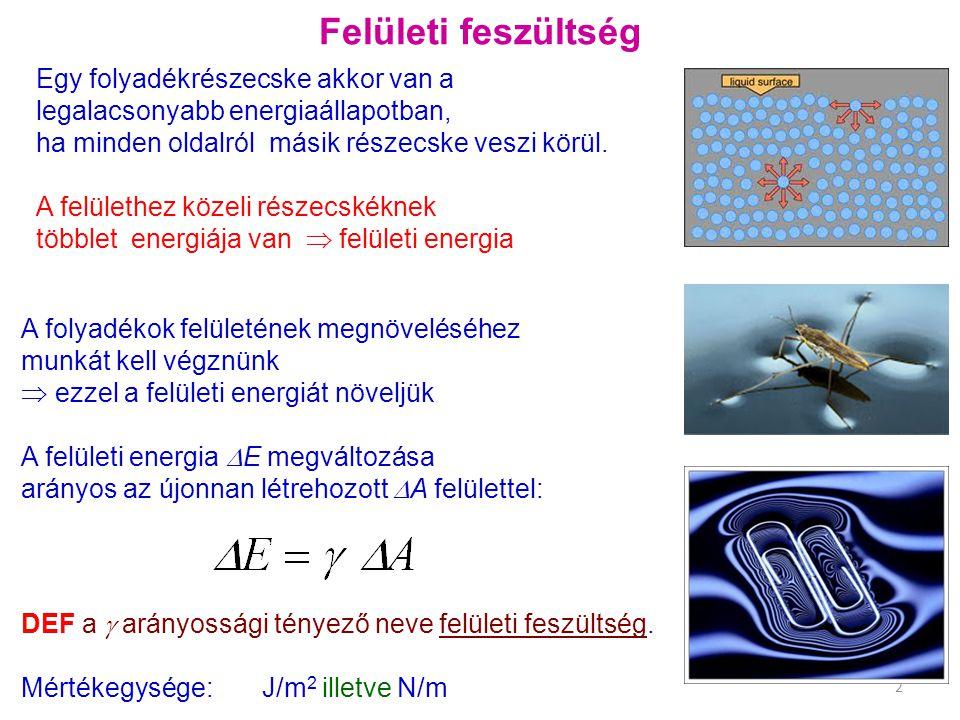 Felületi feszültség Egy folyadékrészecske akkor van a legalacsonyabb energiaállapotban, ha minden oldalról másik részecske veszi körül.