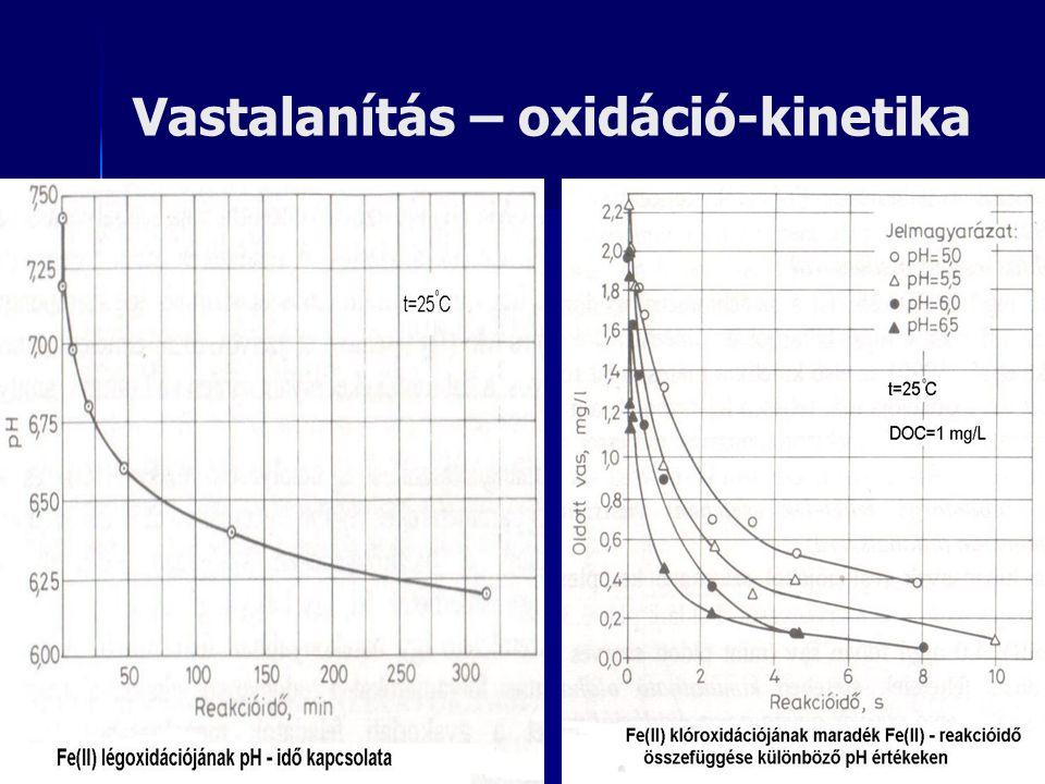 Vastalanítás – oxidáció-kinetika