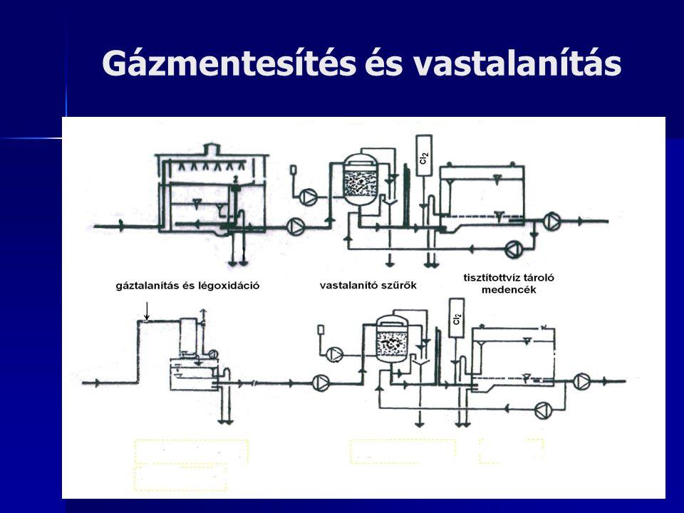 Gázmentesítés és vastalanítás