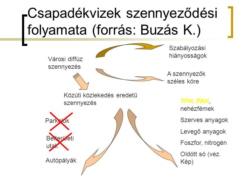 Csapadékvizek szennyeződési folyamata (forrás: Buzás K.)