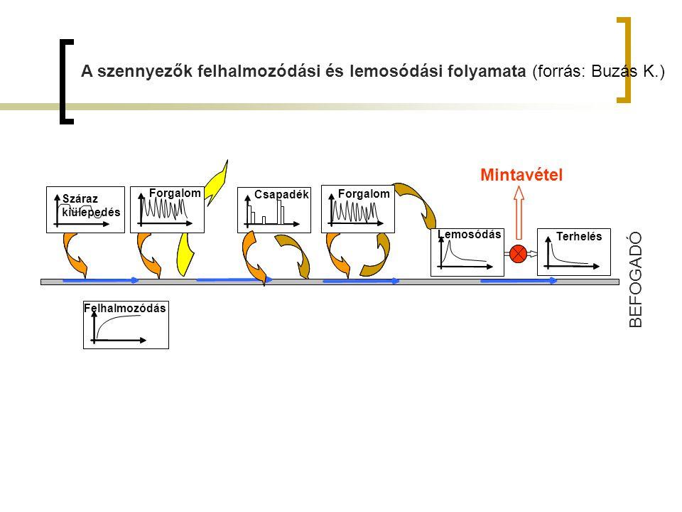 A szennyezők felhalmozódási és lemosódási folyamata (forrás: Buzás K.)
