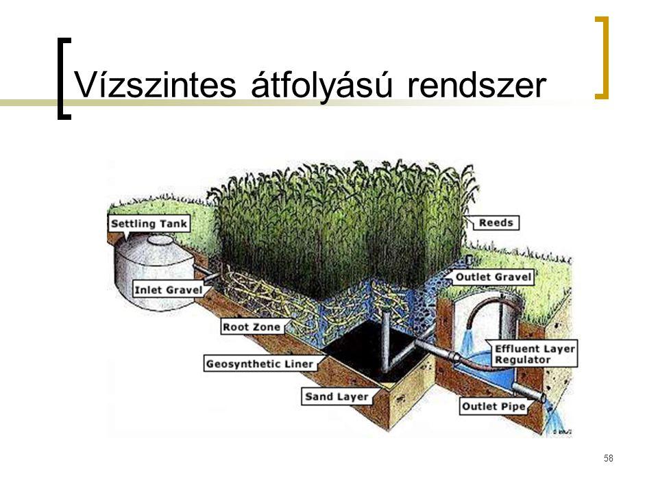Vízszintes átfolyású rendszer