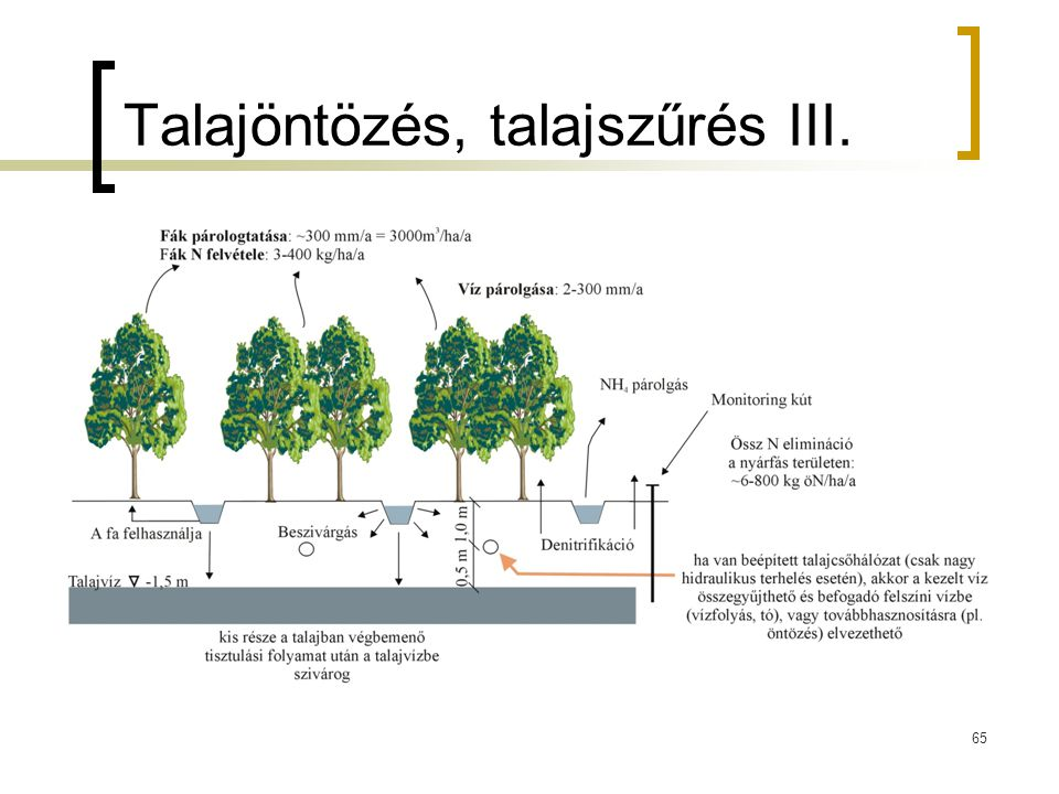 Talajöntözés, talajszűrés III.