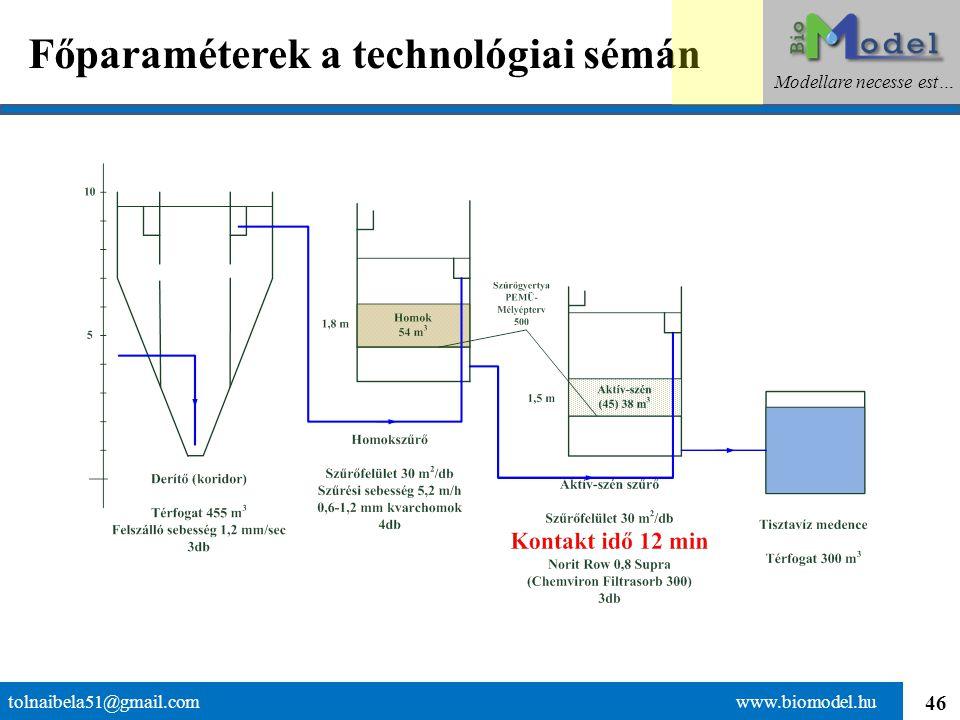Főparaméterek a technológiai sémán