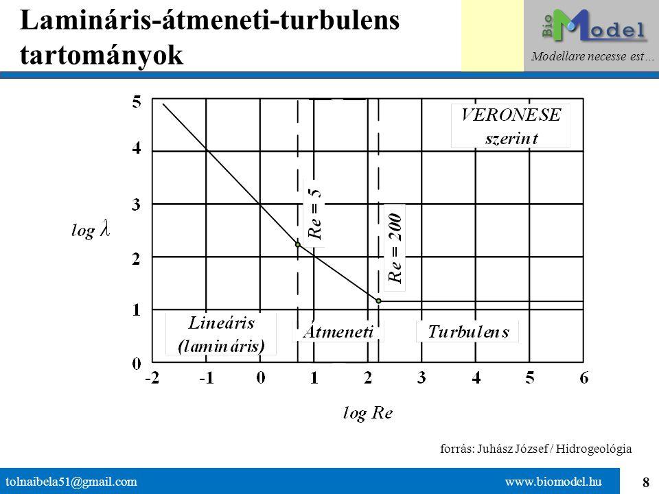 Lamináris-átmeneti-turbulens tartományok