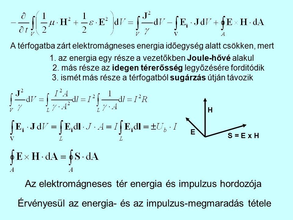 Az elektromágneses tér energia és impulzus hordozója