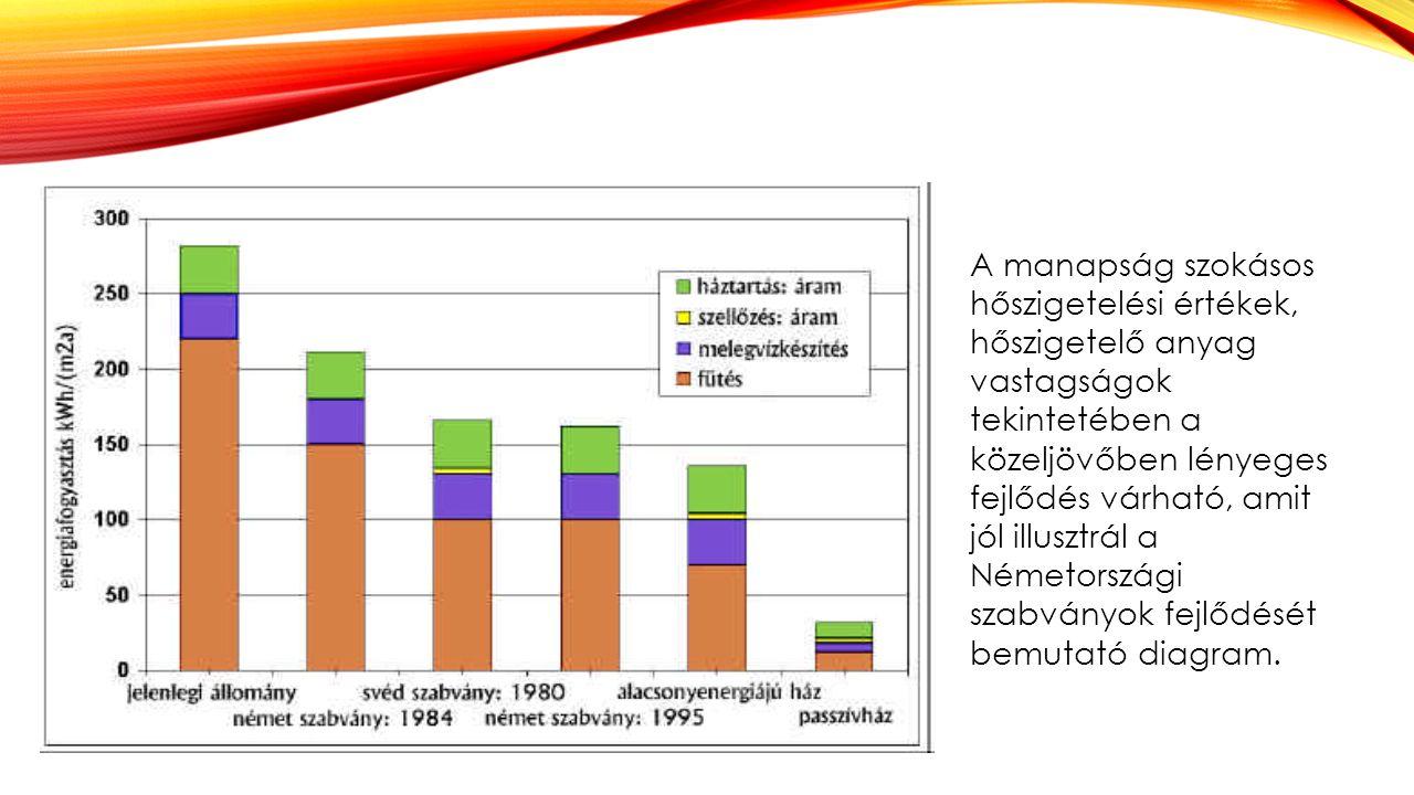 A manapság szokásos hőszigetelési értékek, hőszigetelő anyag vastagságok tekintetében a közeljövőben lényeges fejlődés várható, amit jól illusztrál a Németországi szabványok fejlődését bemutató diagram.