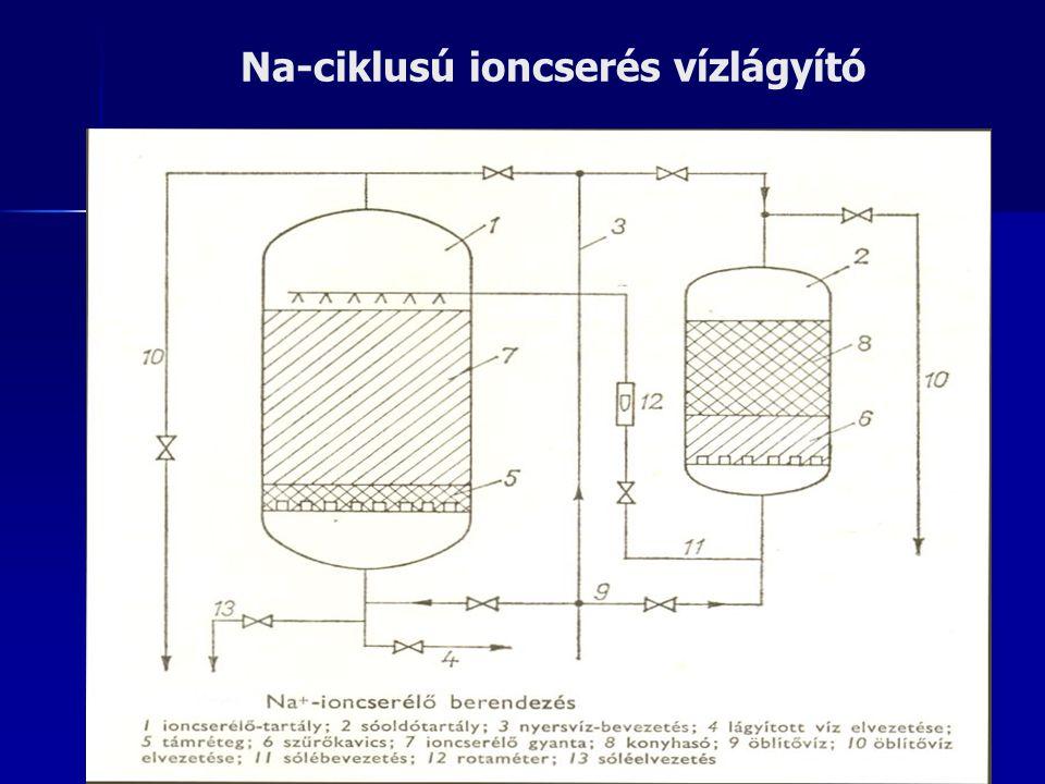 Na-ciklusú ioncserés vízlágyító