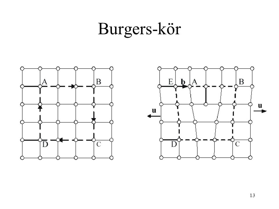 Burgers-kör