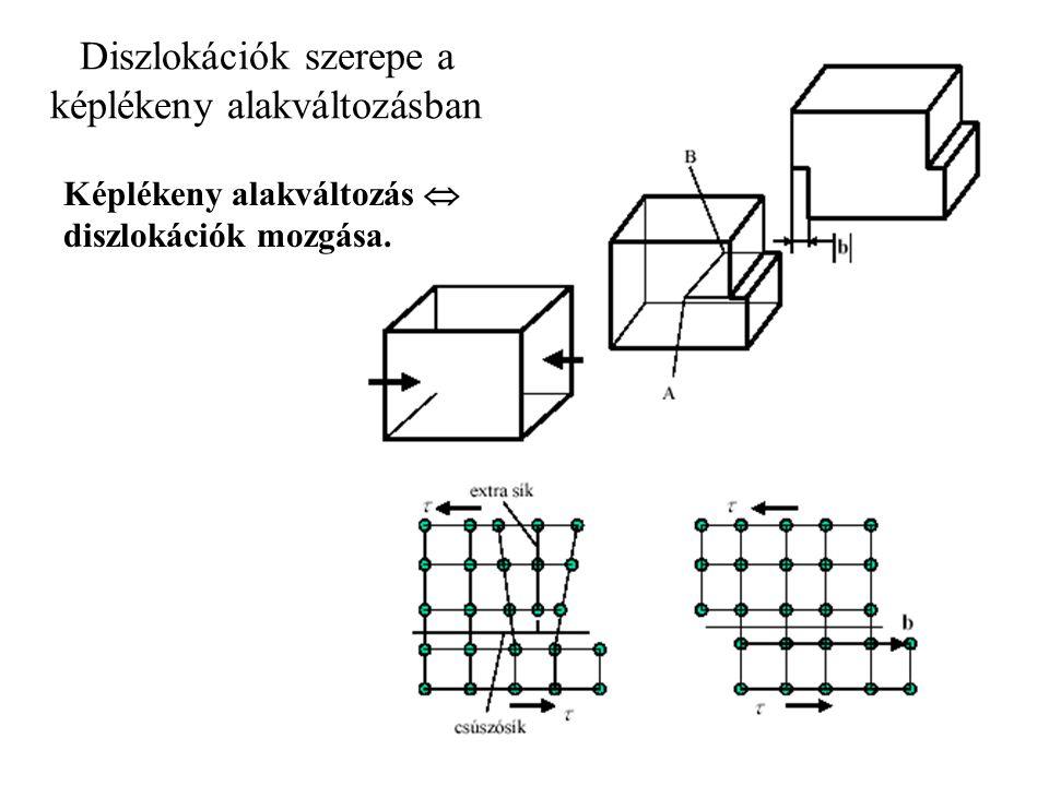 Diszlokációk szerepe a képlékeny alakváltozásban