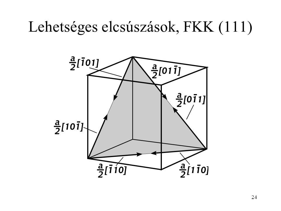 Lehetséges elcsúszások, FKK (111)