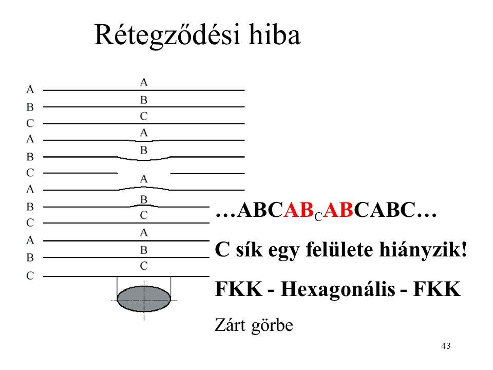 Rétegződési hiba …ABCABCABCABC… C sík egy felülete hiányzik!