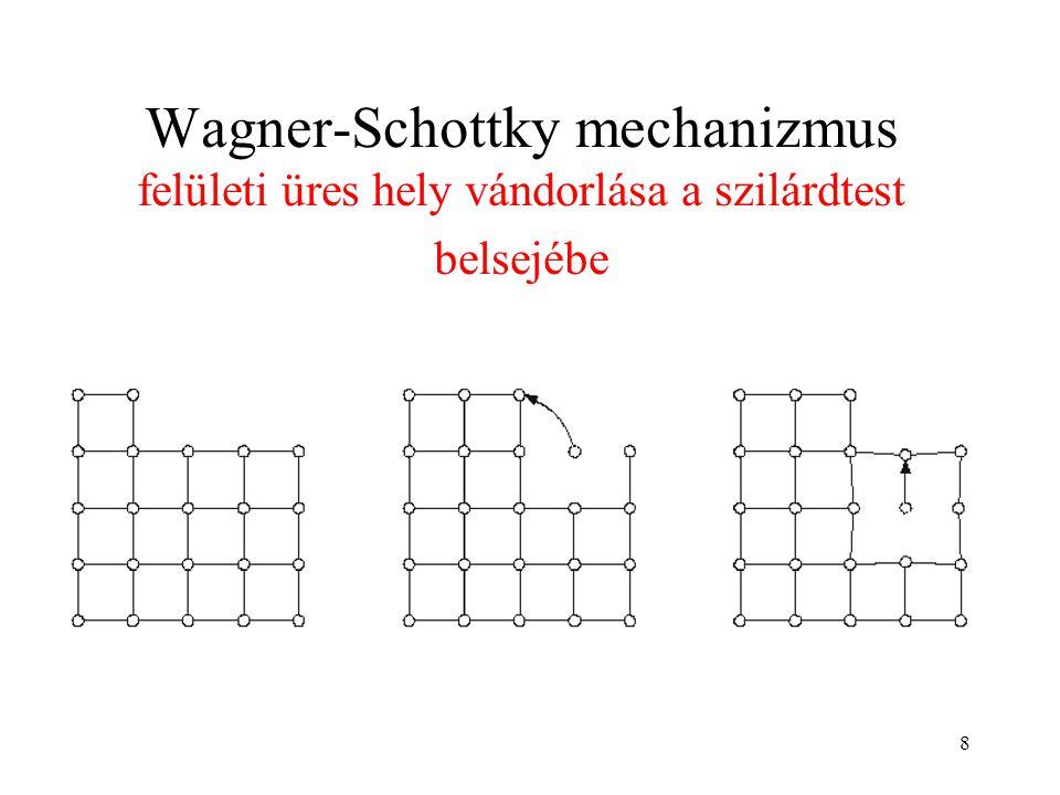 Wagner-Schottky mechanizmus felületi üres hely vándorlása a szilárdtest belsejébe