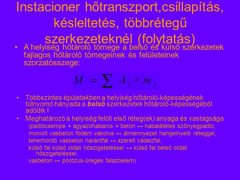Instacioner hőtranszport,csillapítás, késleltetés, többrétegű szerkezeteknél (folytatás)