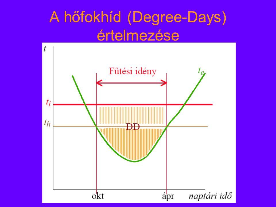 A hőfokhíd (Degree-Days) értelmezése