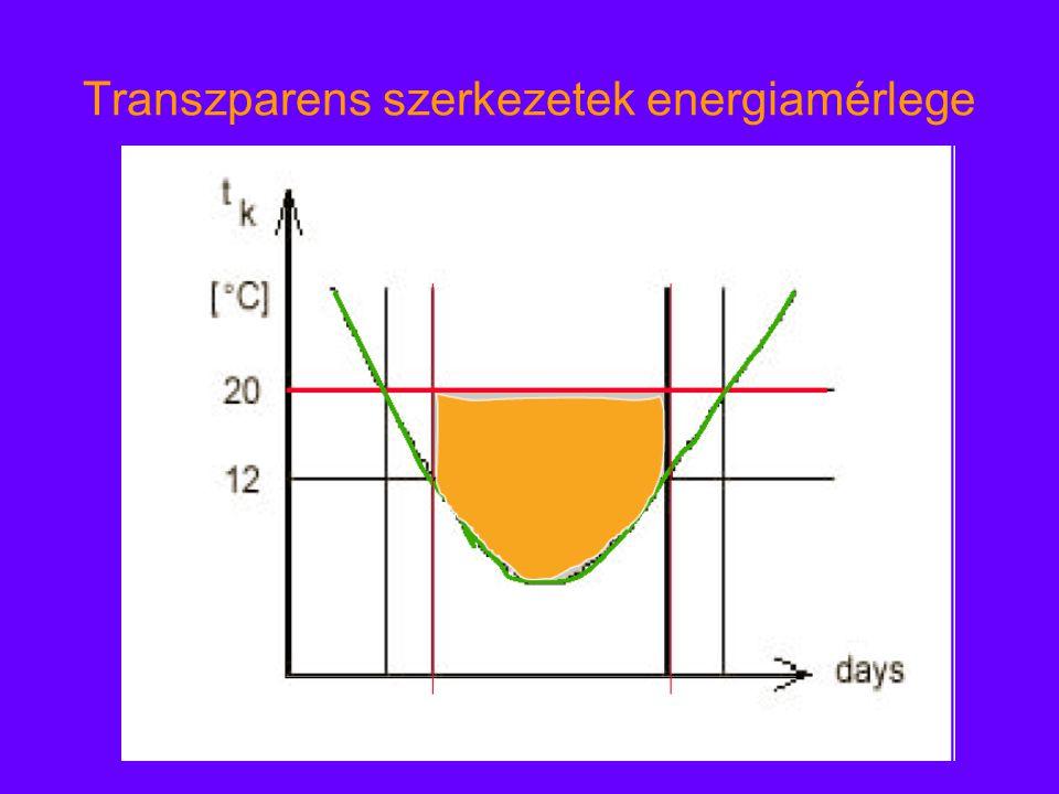 Transzparens szerkezetek energiamérlege