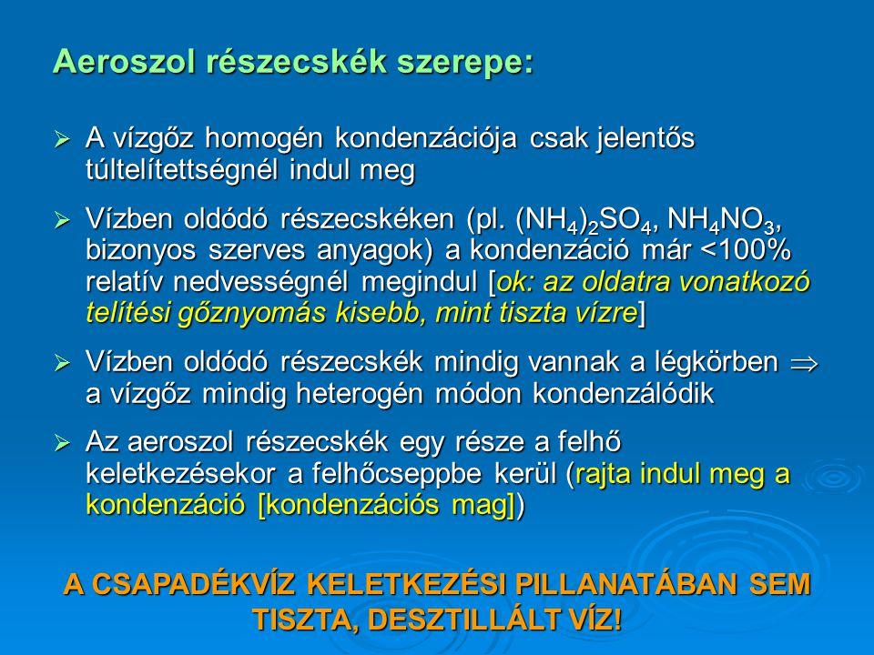 Aeroszol részecskék szerepe:
